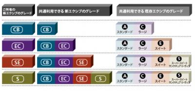 エクシブグレード表